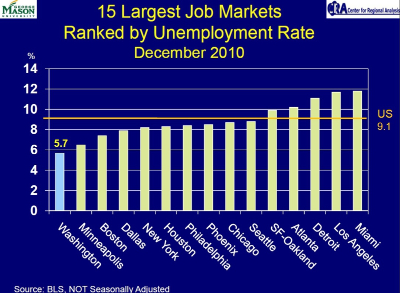 the virginia unemployment the fall of the economy of virginia Virginia economic development partnership provides site selection and business expansion services in virginia, and detailed virginia business information on the best state for business.
