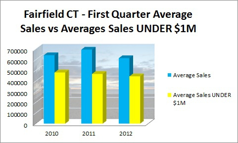 Fairfield cT First Quarter Average Sales