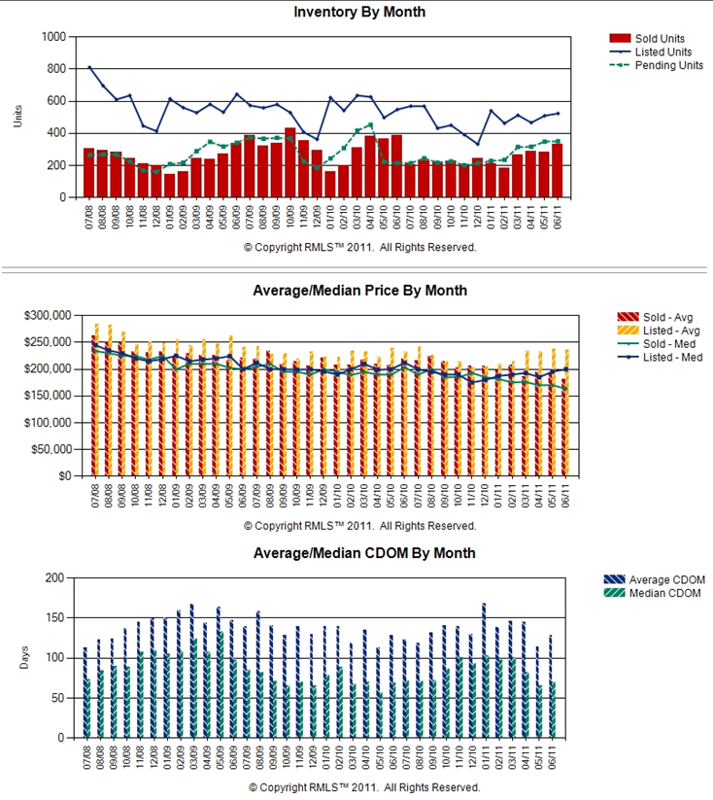 Vancouver WA Real Estate Market Chart by  John Slocum and Kathryn Alexander of REMAX Vancouver WA