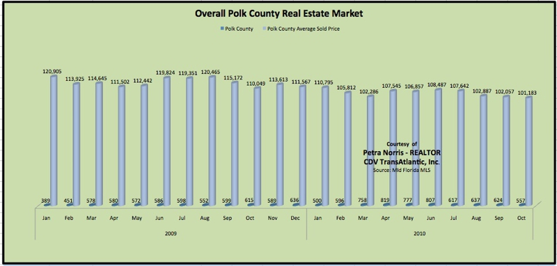Polk County Home Sales