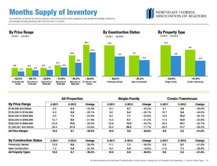 Jacksonville Florida Market Trends | Months of Inventory