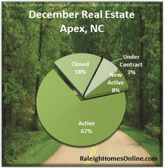 Apex NC Real Estate Market Report