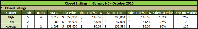 Garner Homes Sold
