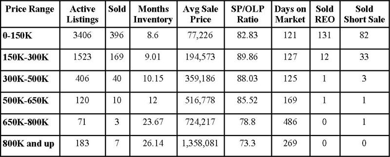 Jacksonville Florida Real Estate: Market Report July 2011
