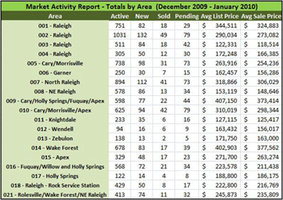 Wake county maret report for January 2010