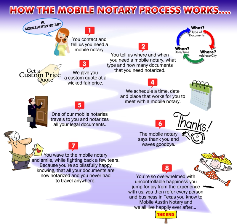 Texas Mobile Notary Service Process Flow Chart
