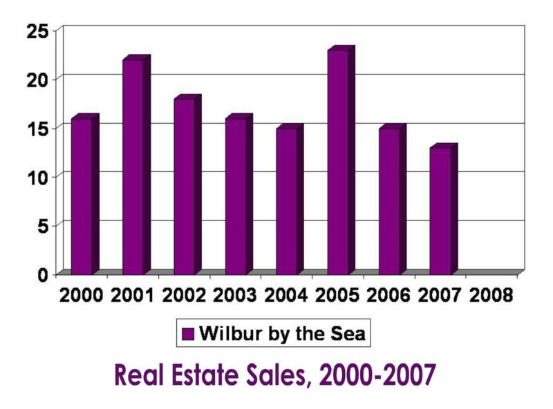 Wilbur by the Sea real estate sales 2000-2007