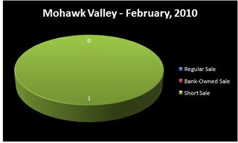 Chart - Homes Sold by Type of Sale: Regular, Short Sale,    Bank-Owned - MOHAWK VALLEY RMLS Market Area, Lane County, OR - February,    2010 - Jim Hale, Principal Broker, ACTIONAGENTS.NET