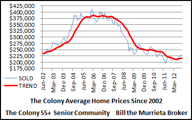 Average sold prices of The Colony 55+ Senior Community homes since 2002.