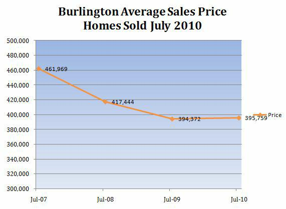 Burlington MA Home Prices