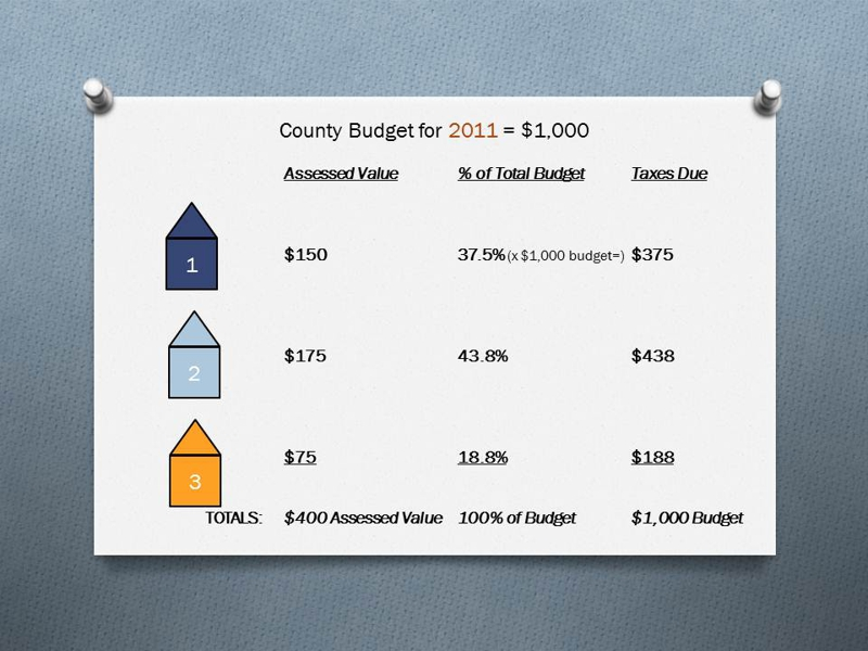 Thurston County Property Taxes explained page 1