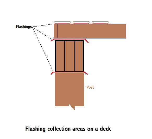 Flashing detail to prevent moisture issues Chelan Real Estate Inspections