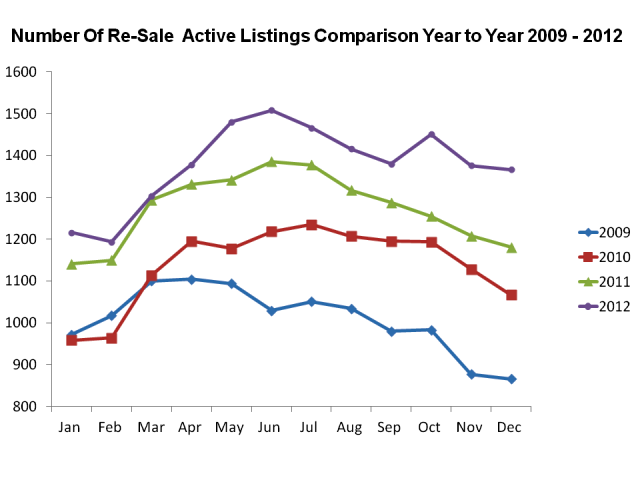 Jacksonville NC Real Estate Market Report Re-Sale Active Listings Dec 2012