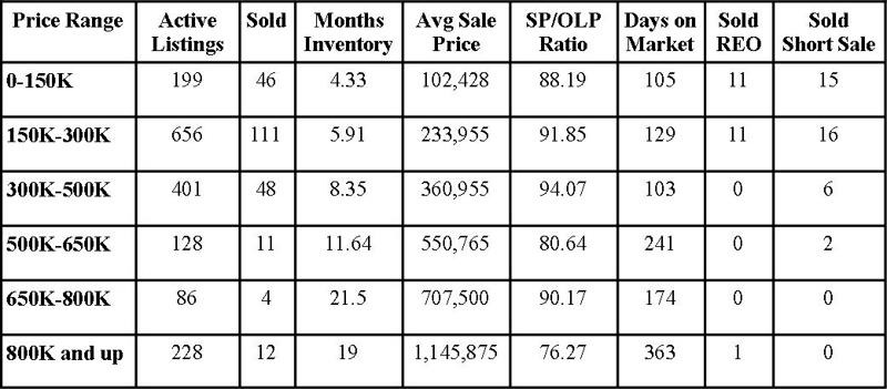 St Johns County Florida Market Report December 2011