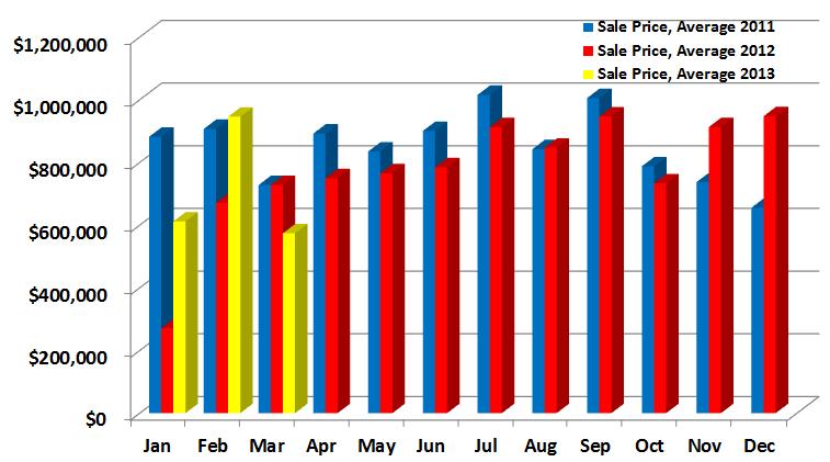 Weston Sales Price Averages 2011, 2012, 2013