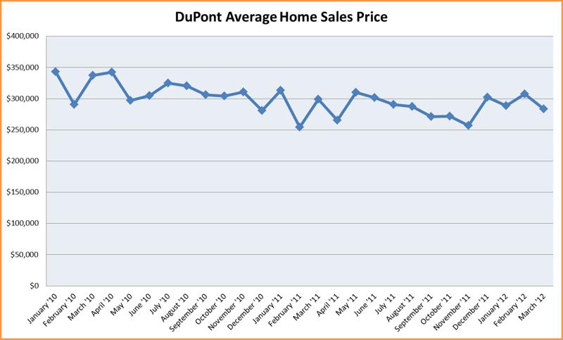 Dupont WA average home price