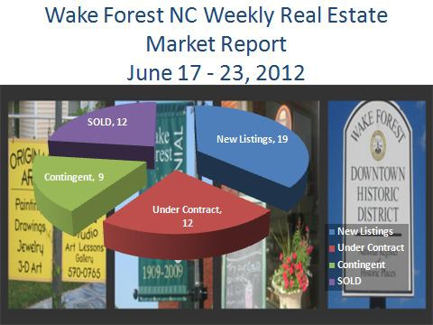Wake Forest NC Real Estate