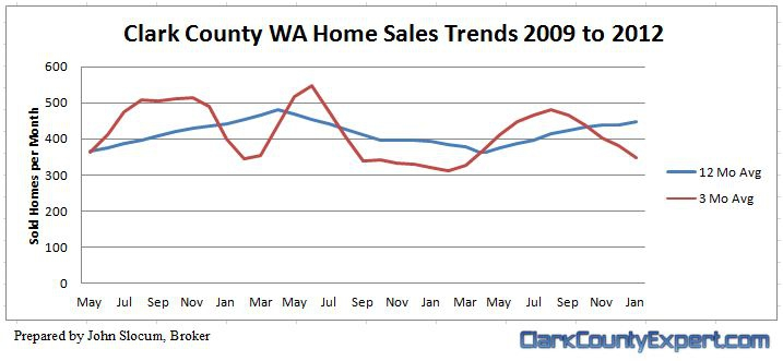 Vancouver WA and Clark County Home Sales Volume Trends