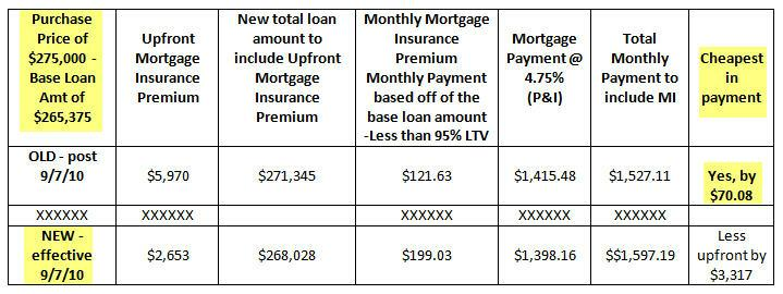 FHA chart for new montlhy mortgage insurance and upfront MIP