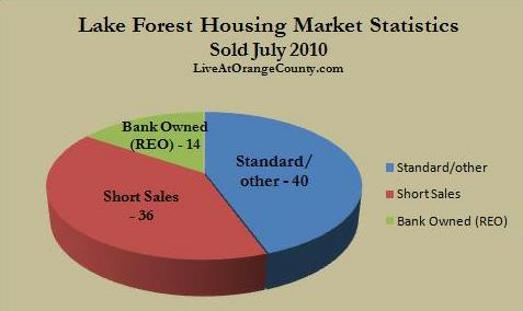 Lake Forest sold homes July 2010