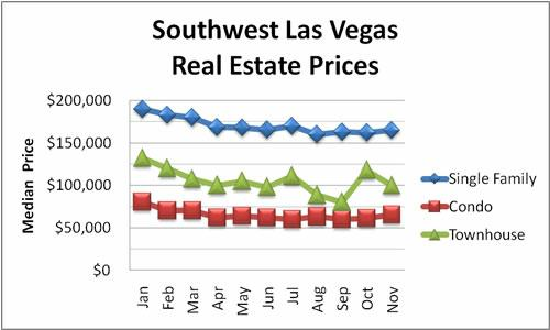 Southwest Las Vegas Real Estate Prices