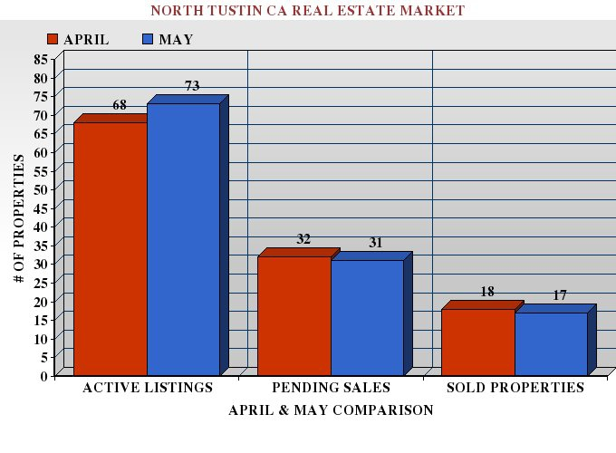 Graph Comparing the Number of Active, Pending and Sold Properties in North Tustin CA in March and April 2012