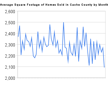 Average Square Footage per homes sold in Cache County