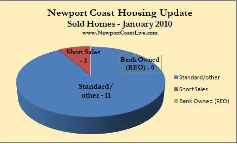 Newport Coast home sales Jan. 2010