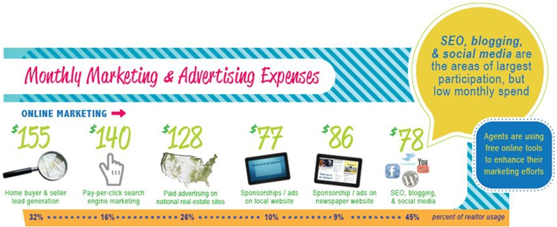 ActiveRain Infographic Monthly Marketing Expenses