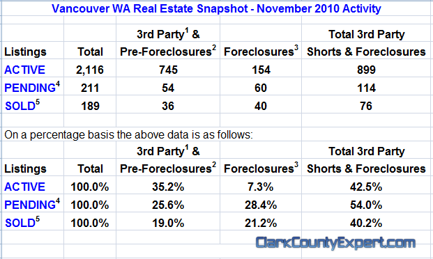 Vancouver WA Real Estate Market Report, including All Vancouver USA Zip Codes for November 2010 by John Slocum of REMAX Vancouver WA