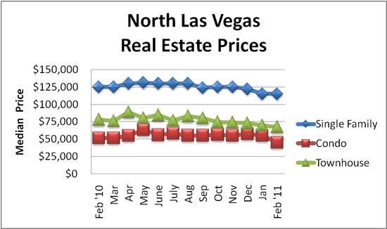 North Las Vegas Real Estate Prices