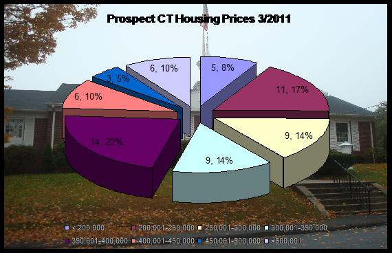 home prices in Prospect CT