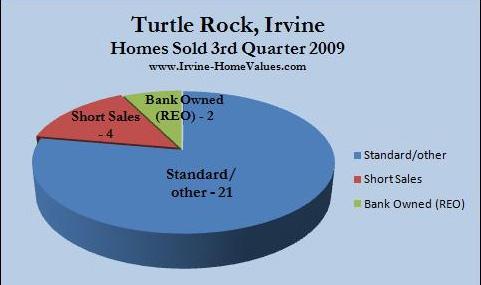 Turtle Rock homes sold 3rd quarter 2009
