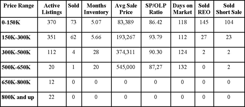 Clay County Market Report January 2013