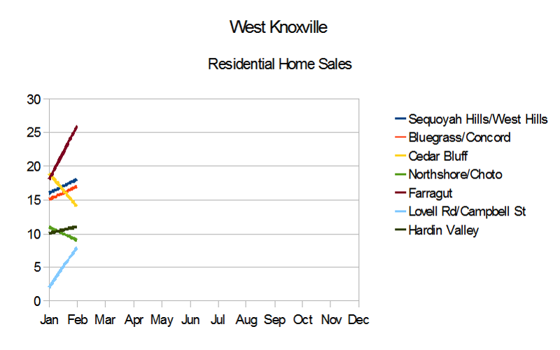 West Knoxville Home Sales