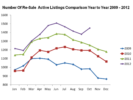 Jacksonville NC Real Estate Market Report Re-Sale Active Listings Oct 2012