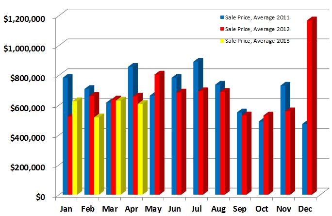 Average Sales