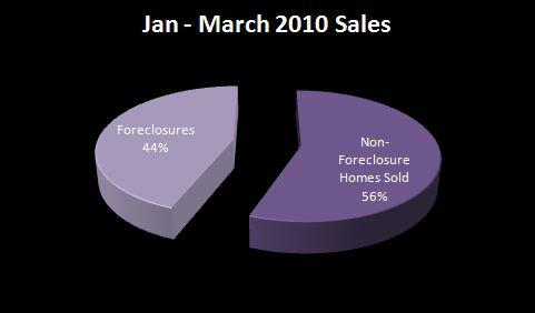 Foreclosures as a percent of sales