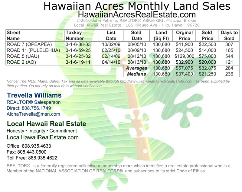 Hawaiian Acres Land Sales for August 2010