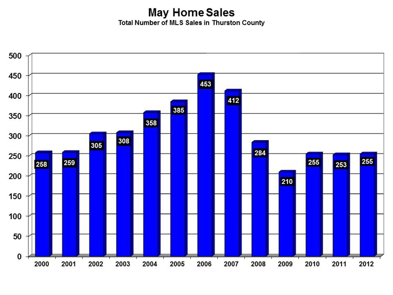 Olympia WA May 2012 homes sales