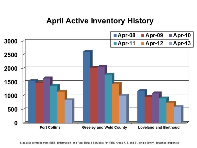 April Active Inventory History