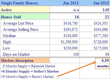 What's selling in Trumbull CT January 2012