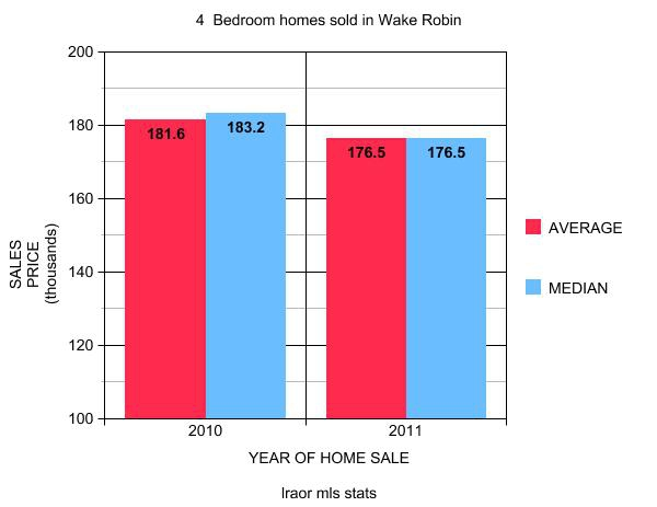 Average 4 Bedroom House Price 28 Images What Is The Average Price Of A 2 Bedroom House 28