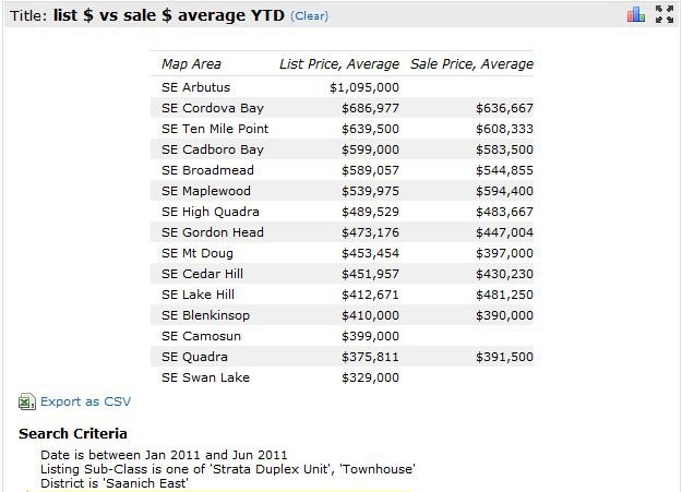 Town Homes average list price vs sale price per district