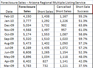 chart on phoenix short sales