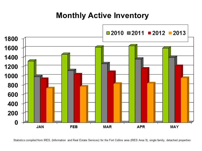 Record Low Inventory