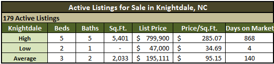 Homes for sale in Knightdale, NC