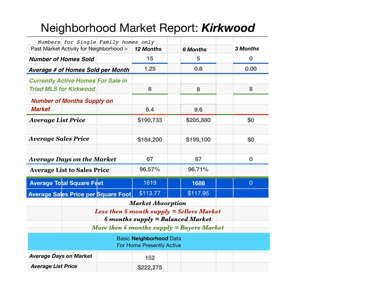Market Report Kirkwood Feb 2011