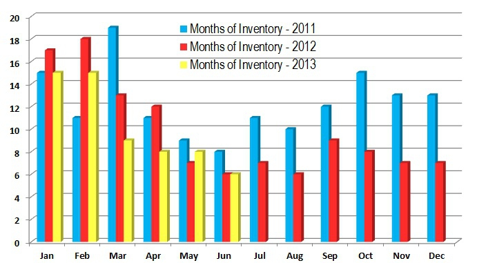 Fairfield CT 06824 Months of Inventory - 3 Year Comparison