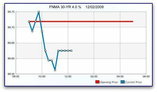 The Mortgage Interest Rate Lock Advisory For Wellfleet Ma